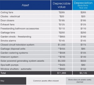 Depreciation Common Assets