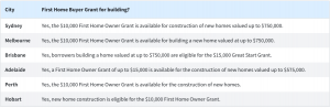 First Home Buyer Grant for building?